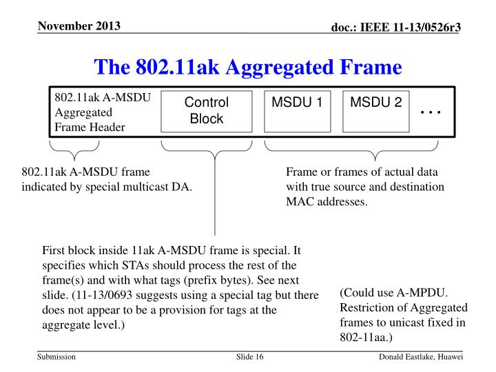 The 802.11ak Aggregated Frame