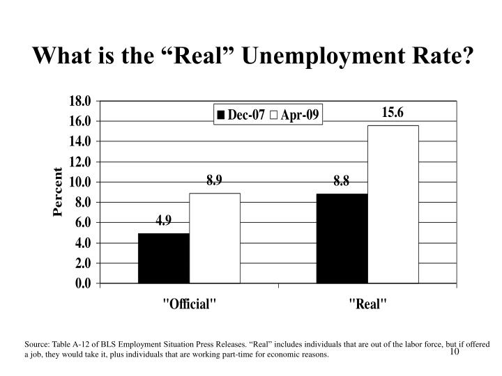 "What is the ""Real"" Unemployment Rate?"