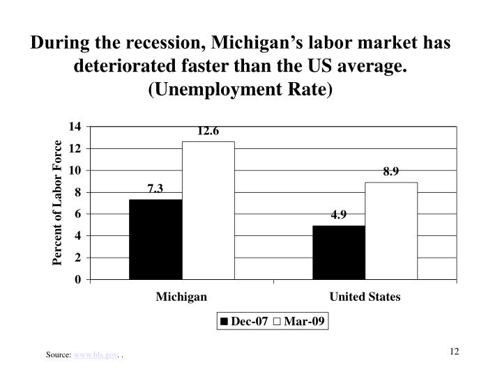 During the recession, Michigan's labor market has deteriorated faster than the US average.