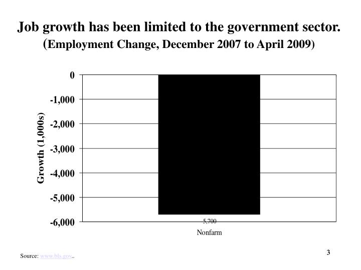 Job growth has been limited to the government sector.