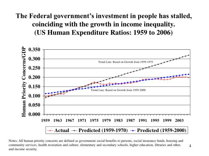The Federal government's investment in people has stalled, coinciding with the growth in income inequality.