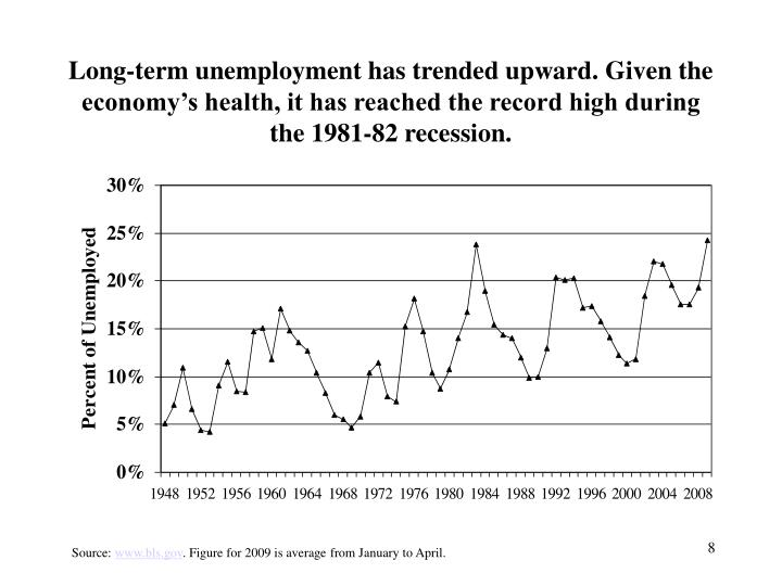 Long-term unemployment has trended upward. Given the economy's health, it has reached the record high during the 1981-82 recession.