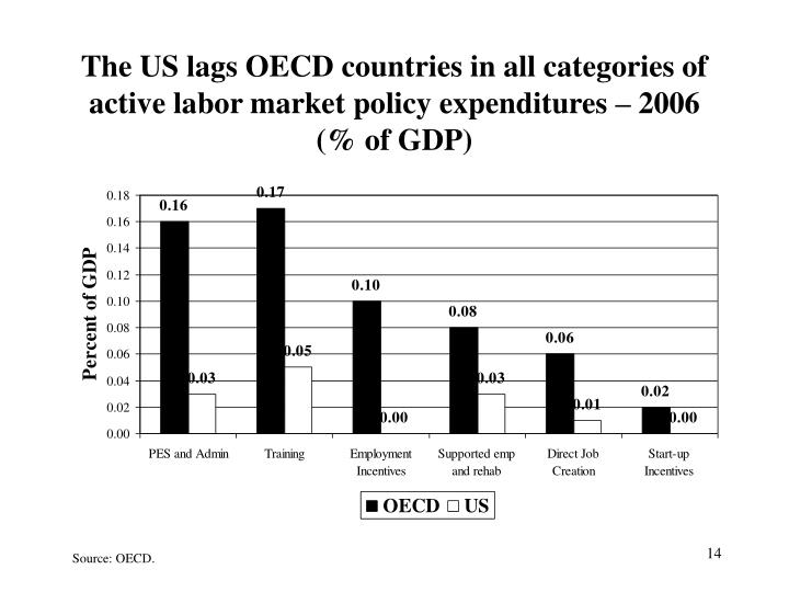 The US lags OECD countries in all categories of active labor market policy expenditures – 2006