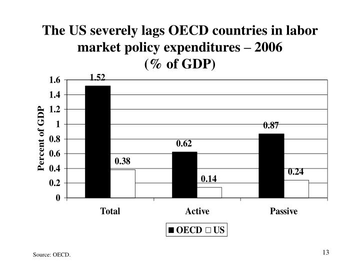 The US severely lags OECD countries in labor market policy expenditures – 2006