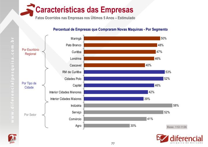 Características das Empresas
