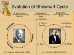 evolution of shewhart cycle