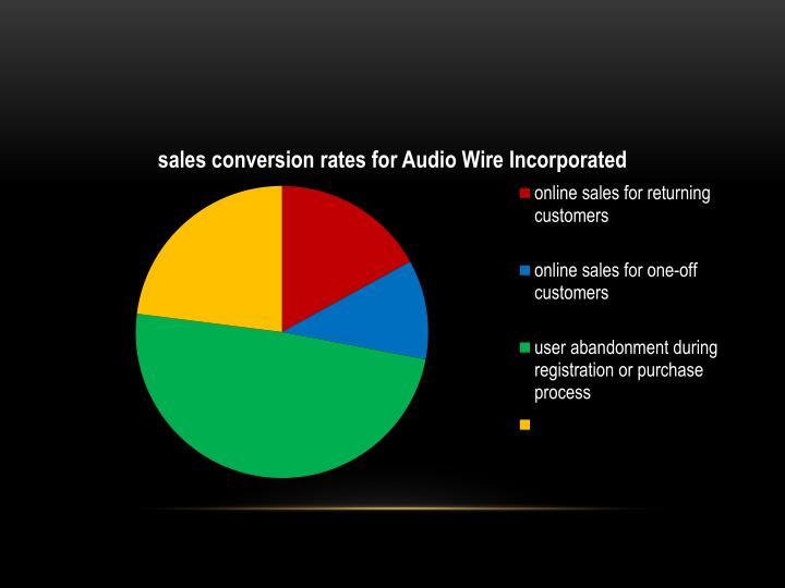 Audio wire