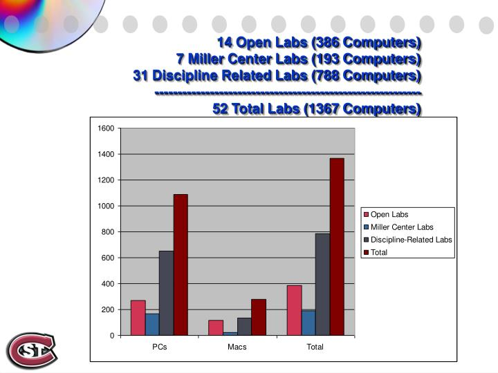 14 Open Labs (386 Computers)