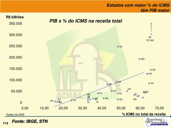 Estados com maior % do ICMS