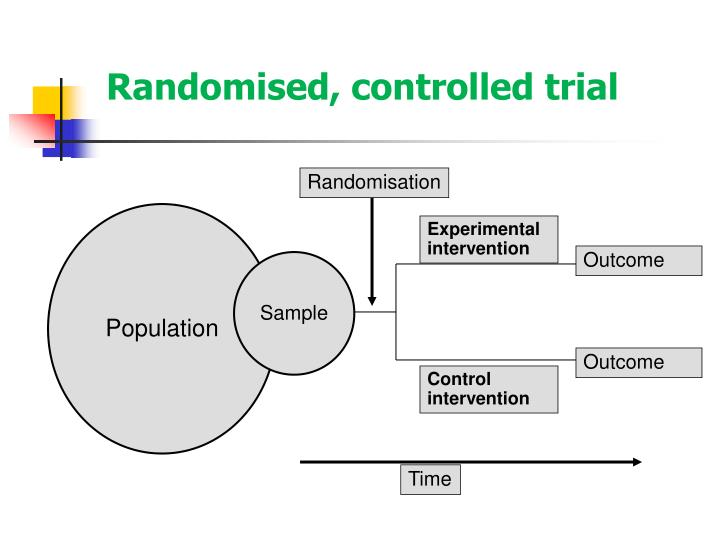 Randomised controlled trial