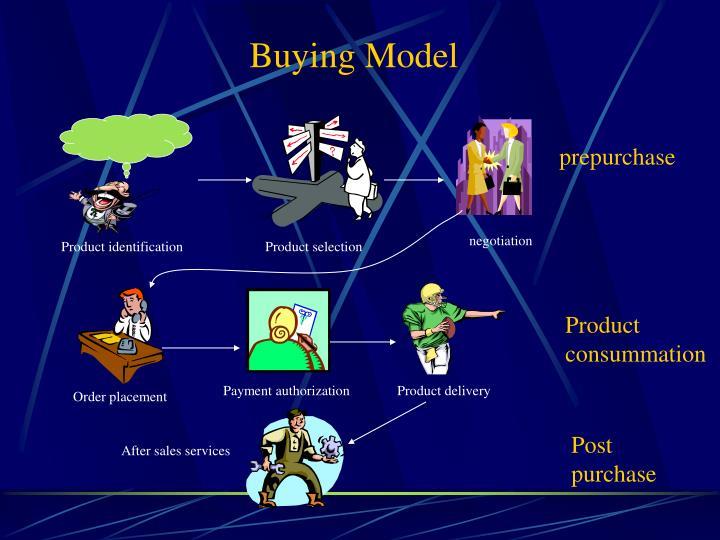 Buying model