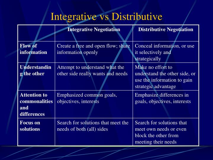 Integrative vs Distributive