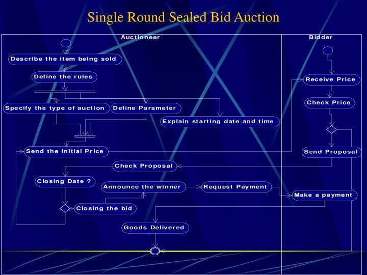 Single Round Sealed Bid Auction