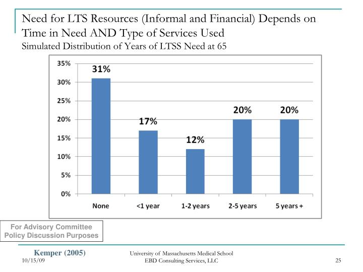 Need for LTS Resources (Informal and Financial) Depends on Time in Need AND Type of Services Used