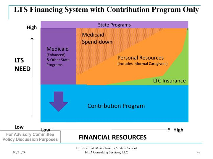 LTS Financing System with Contribution Program Only