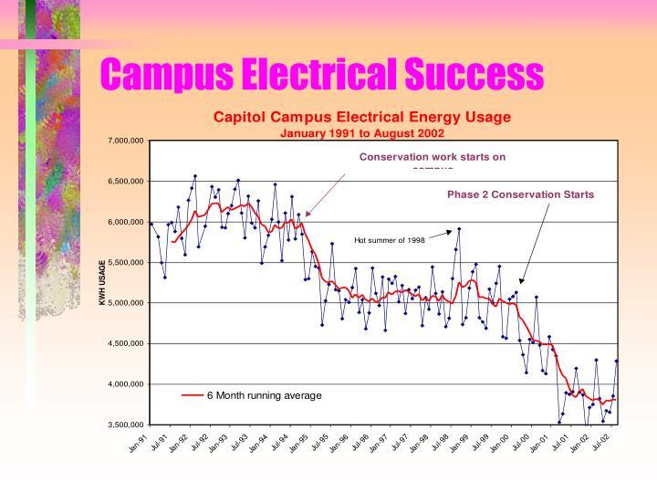 Campus Electrical Success