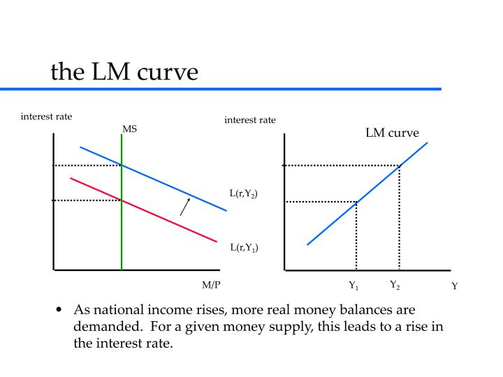 As national income rises, more real money balances are demanded.  For a given money supply, this leads to a rise in the interest rate.