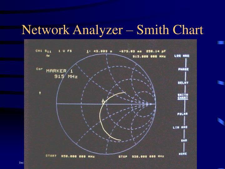 Network Analyzer – Smith Chart