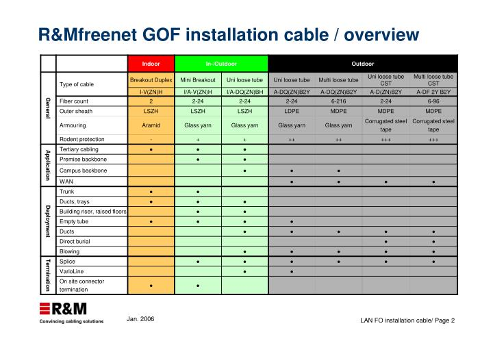 R mfreenet gof installation cable overview