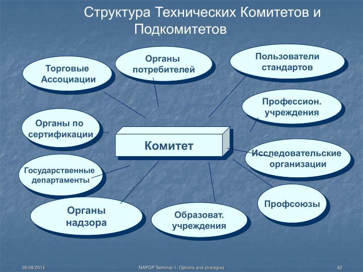 Структура Технических Комитетов и Подкомитетов