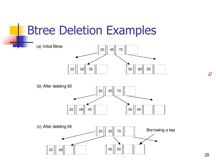 Btree Deletion Examples