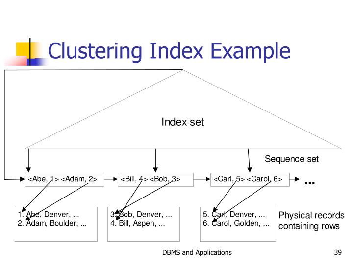 Clustering Index Example