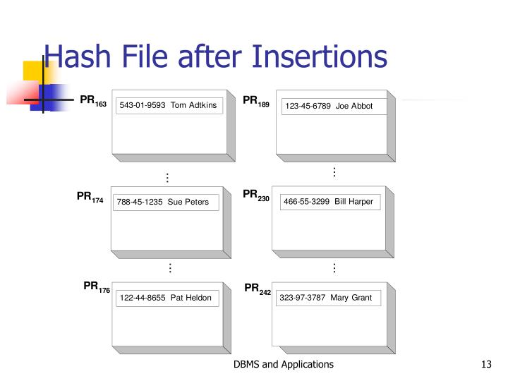 Hash File after Insertions
