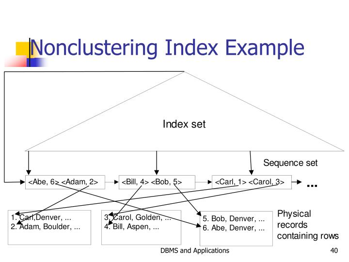 Nonclustering Index Example