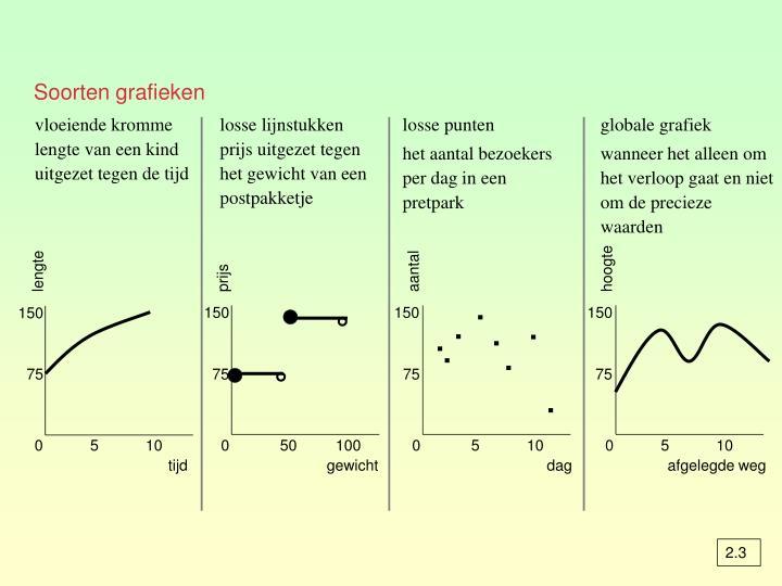 Soorten grafieken