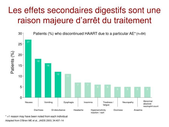 Les effets secondaires digestifs sont une raison majeure d'arrêt du traitement