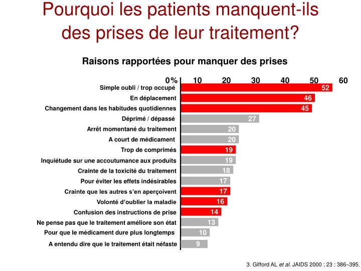 Pourquoi les patients manquent-ils