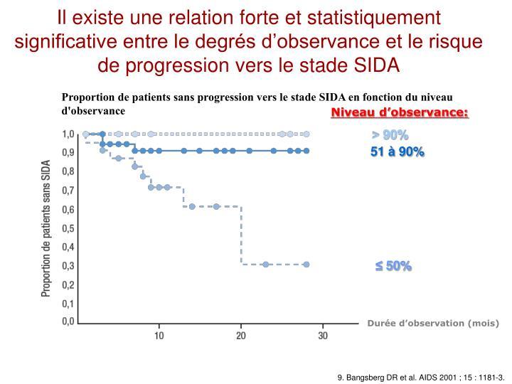 Il existe une relation forte et statistiquement significative entre le degrés d'observance et le risque de progression vers le stade SIDA