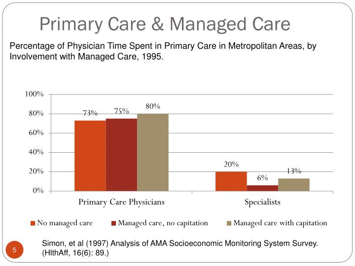 Primary Care & Managed Care