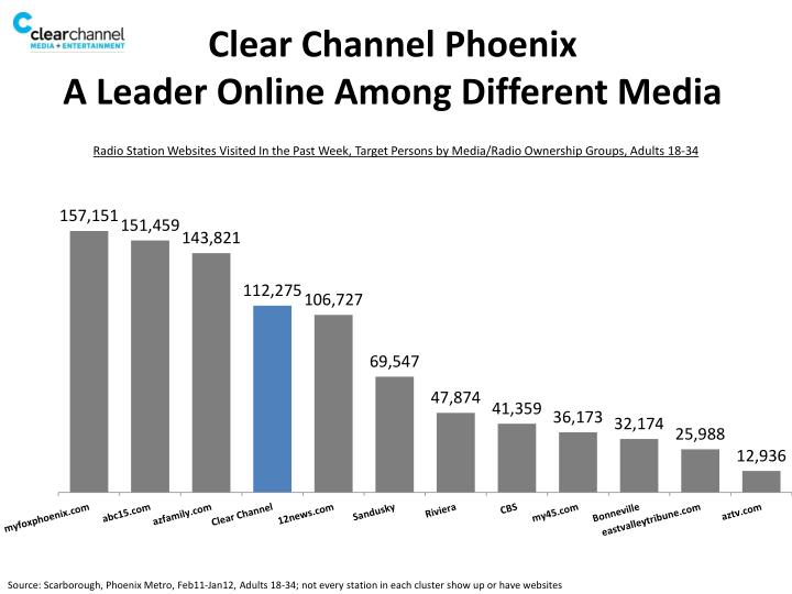 Clear channel phoenix a leader online among different media