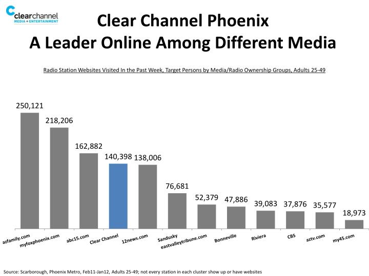 Clear channel phoenix a leader online among different media1
