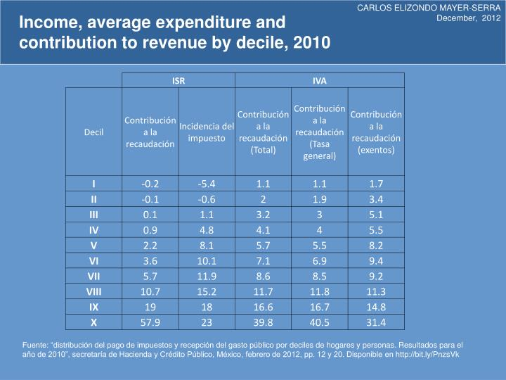 Income, average expenditure and contribution to revenue by