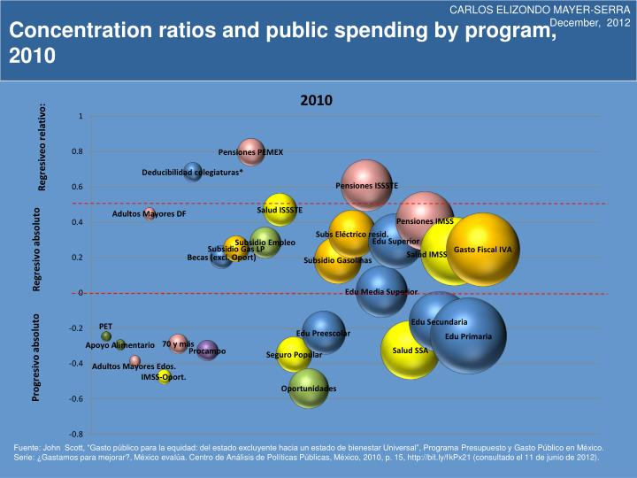 Concentration ratios and public spending by