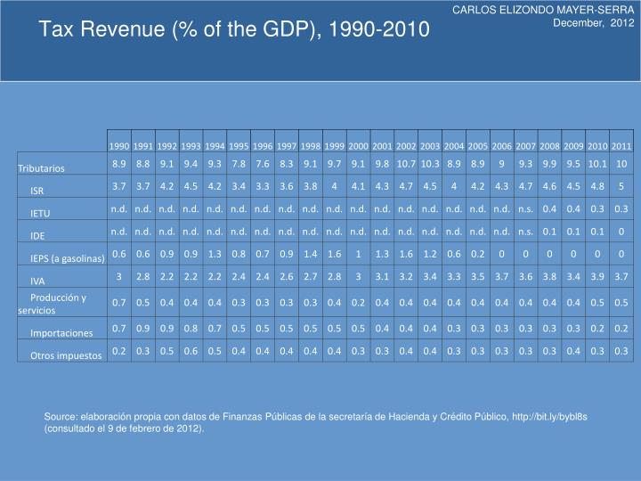 Tax revenue of the gdp 1990 2010