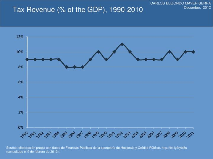 Tax revenue of the gdp 1990 20101