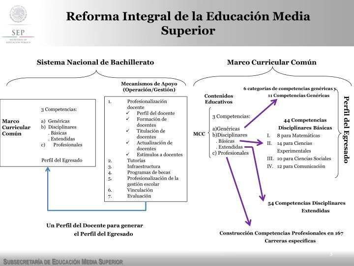 Reforma integral de la educaci n media superior