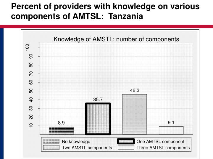 Percent of providers with knowledge on various components of AMTSL:  Tanzania