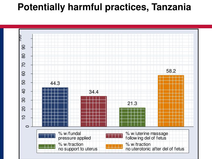 Potentially harmful practices, Tanzania