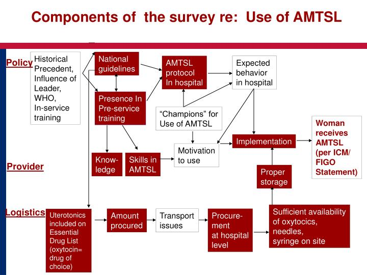Components of  the survey re:  Use of AMTSL