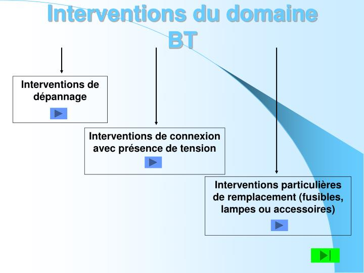 Interventions du domaine BT