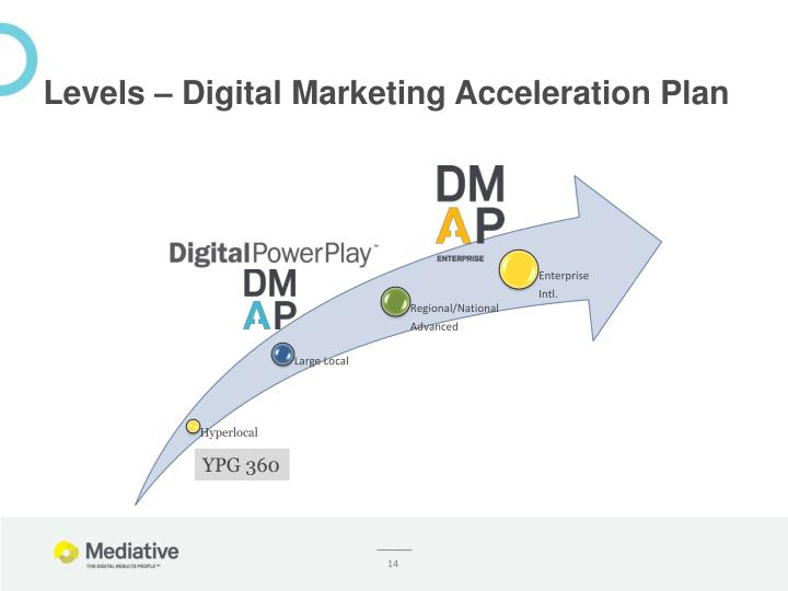 Levels – Digital Marketing Acceleration Plan
