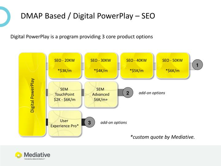DMAP Based / Digital PowerPlay – SEO
