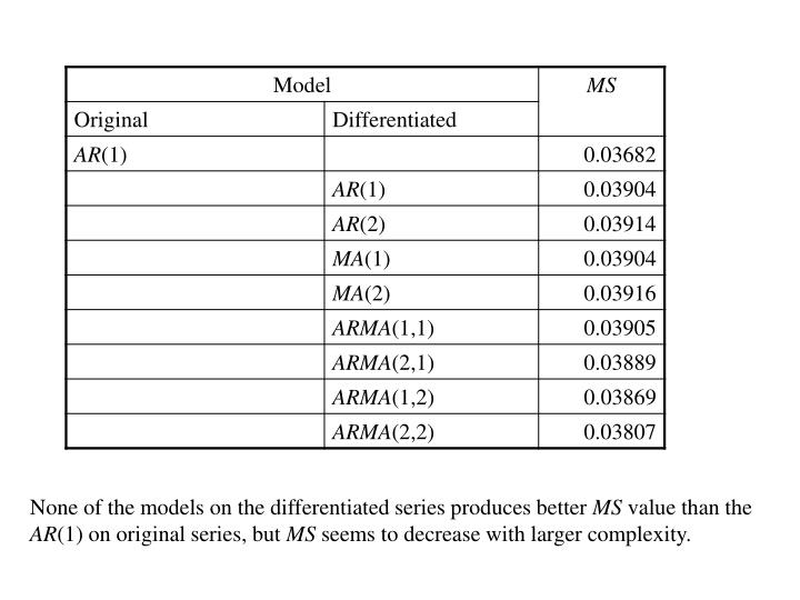 None of the models on the differentiated series produces better