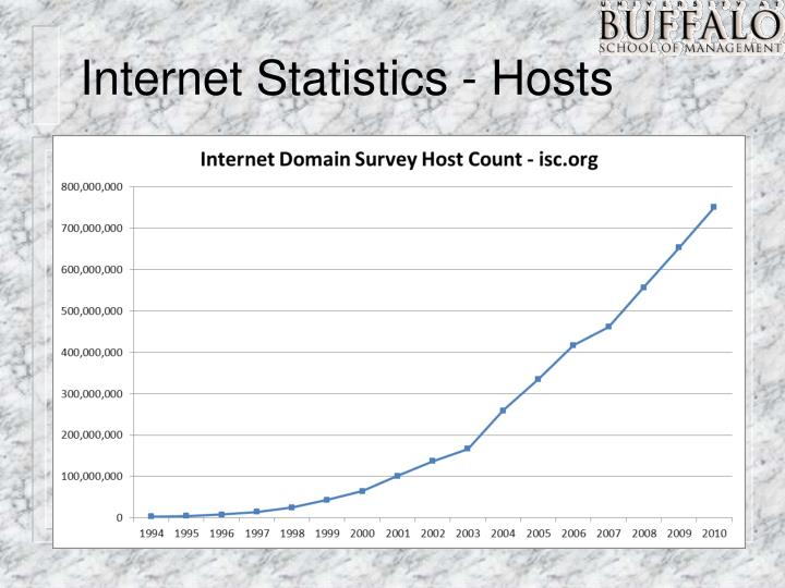 Internet Statistics - Hosts