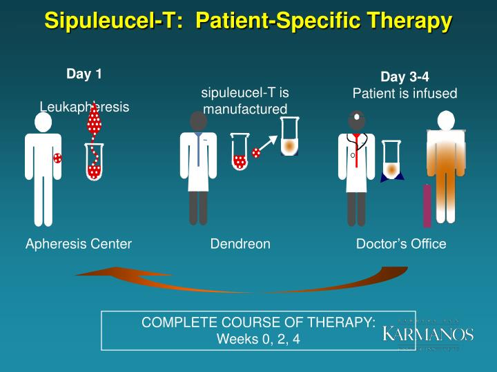 Sipuleucel-T:  Patient-Specific Therapy