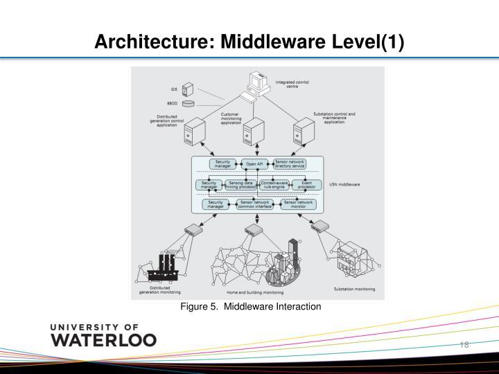 Architecture: Middleware Level(1)